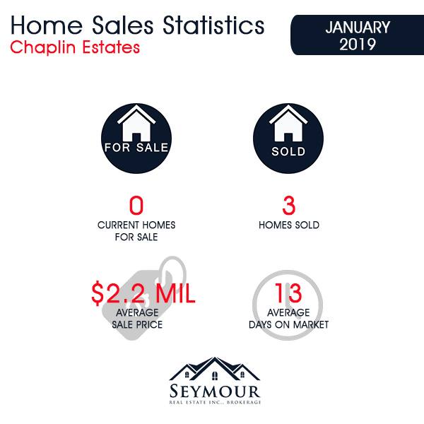Chaplin Estates Home Sales Statistics for January 2019 | Jethro Seymour, Top Toronto Real Estate Broker